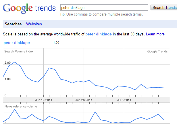 Google Trends for Peter Dinklage June - July 2011